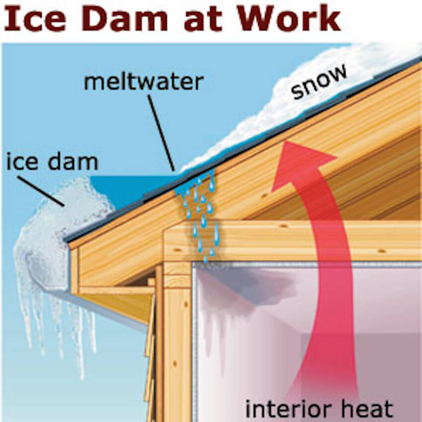 The process of how ice dams form in your gutter