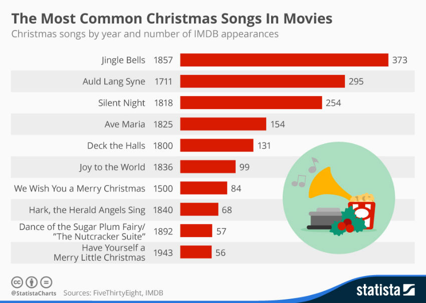 This cool chart shows how many times Christmas songs appeared in the movies! Image Source: Statista