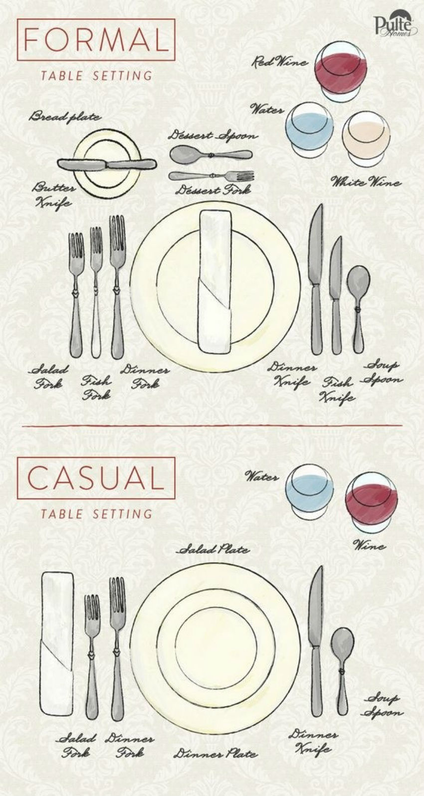 This chart will have you define which kind of table setting suits better. Image Source: Pinterest