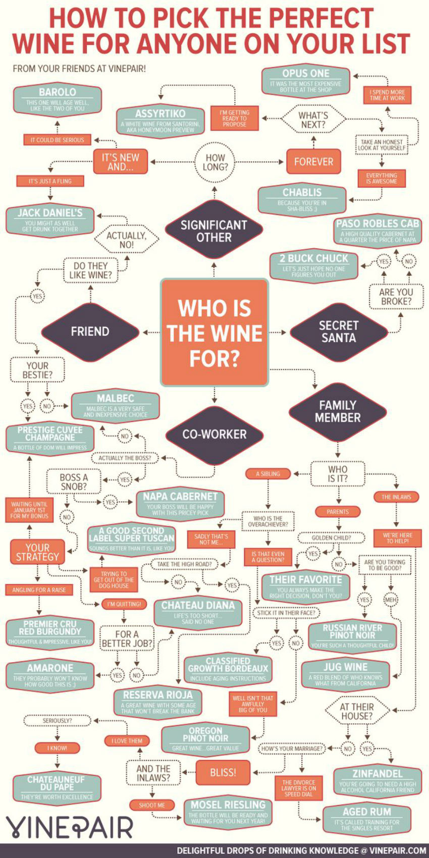 Give wine as a gift with no mistake using this graphic. Image Source: VinePair