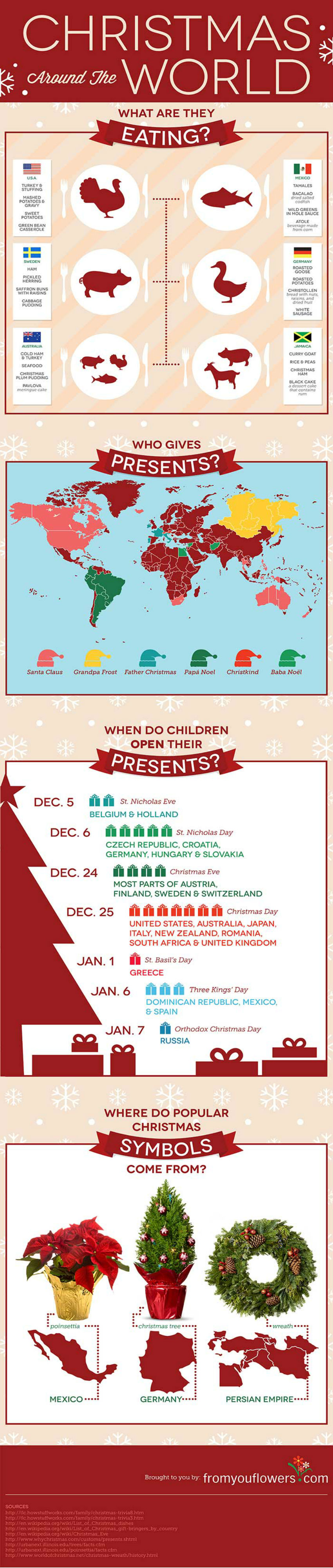 Share Christmas knowledge with this one! Image Source: Easily