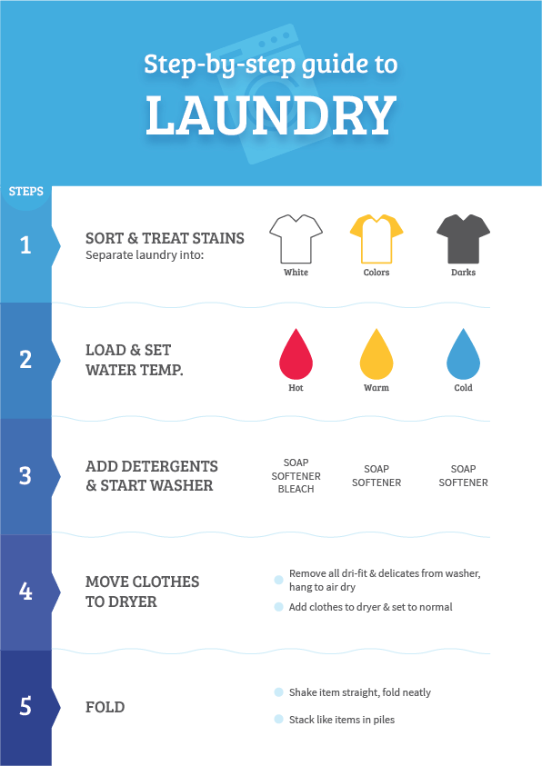 This free printable is perfect for the first-timers. Don't have much experience in the laundry room? Tape this printable near your washing machine and you will be a pro at it!