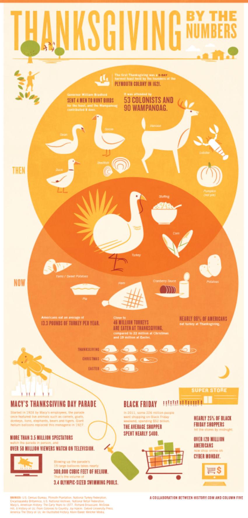 Some fun facts to entertain your guests and family. Image Source: Country Living