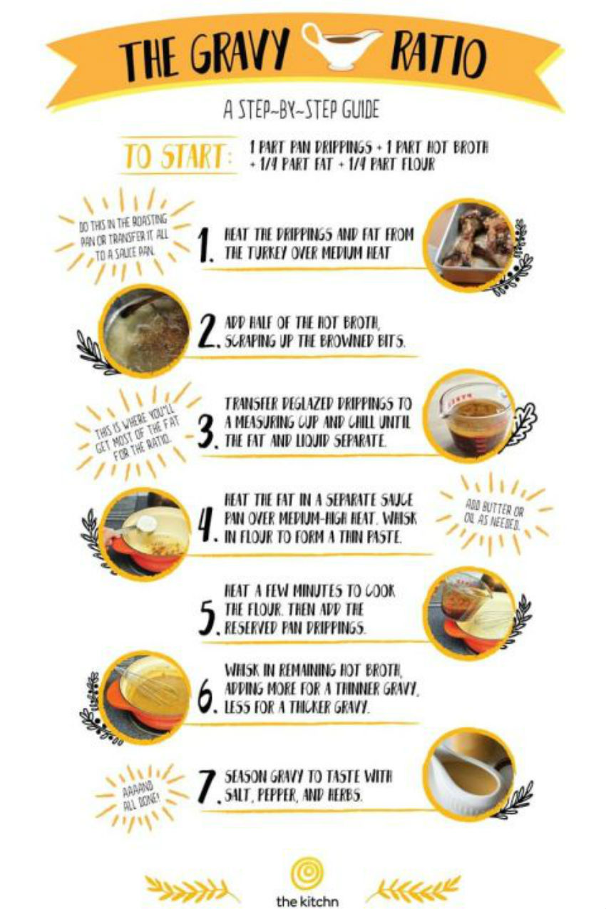 No lumpy gravy this year with this awesome chart! Image Source: Good Housekepping