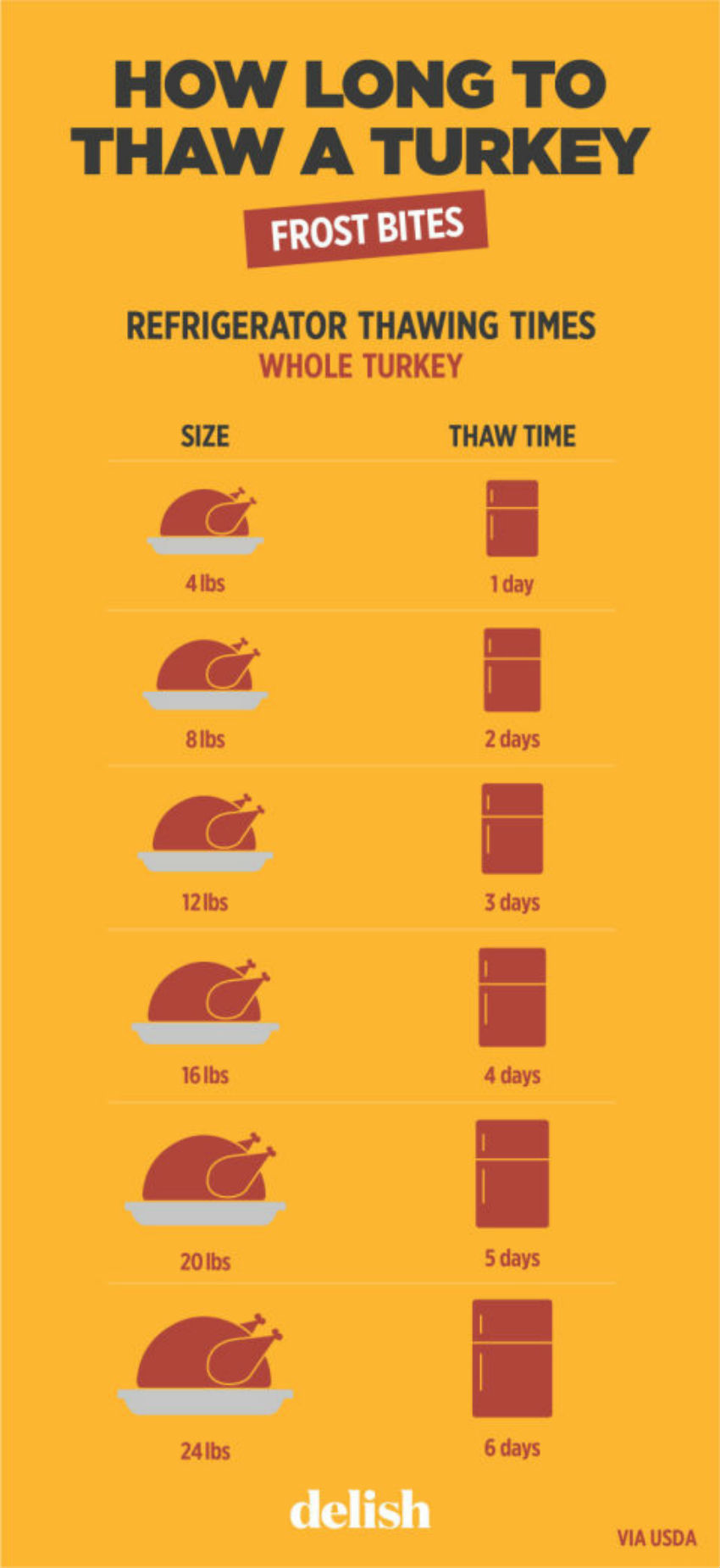 No mystery this year. This chart lets you knoe exactly how long to thaw a turkey. Image Source: Country Living