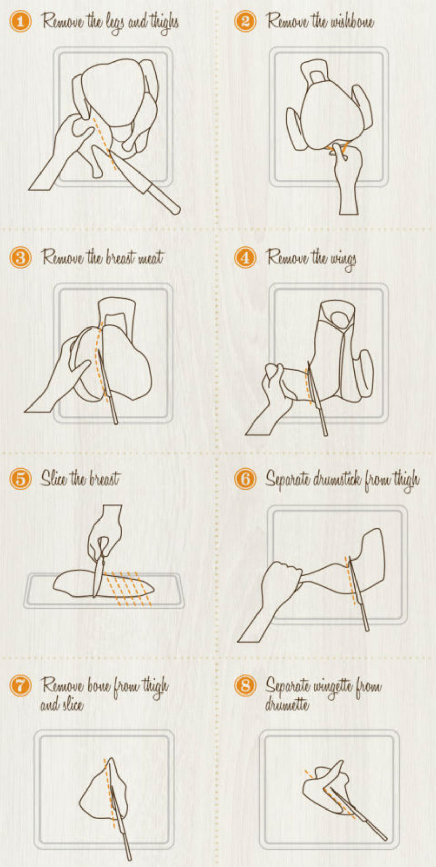 This very instructive chart will teach you how to carve once and for all. Image Source: Good Housekeeping