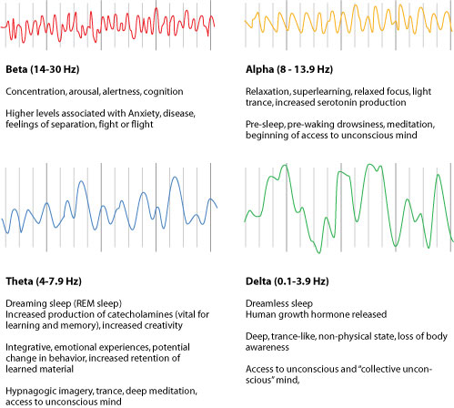 Here's a chart explaining in detail each brainwave pattern.