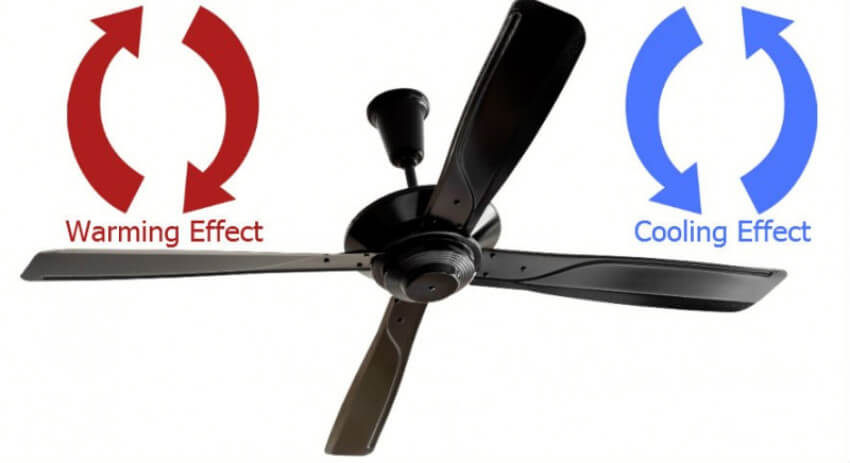 Use the ceiling fan in reverse for a warming effect.