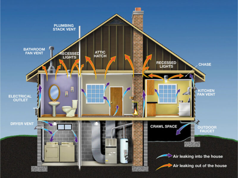 What Is Home Weatherization And Why Should You Care?