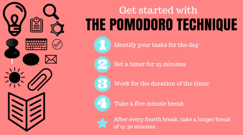 Pomodoro is so easy to use and very efficient for all zodiac signs!